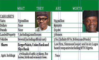 PMB AND VP DECLARE THEIR ASSETS!...THERE IS NO NIGERIAN DREAM FOR A NOBODY IN OUR POLITICS!